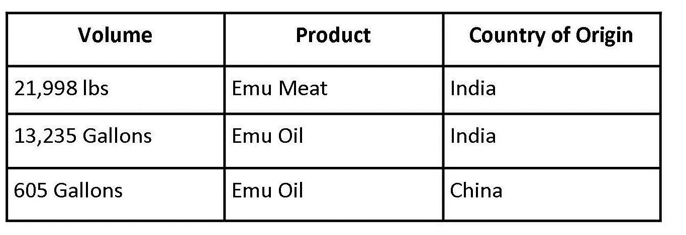 Import table emu oil and meat